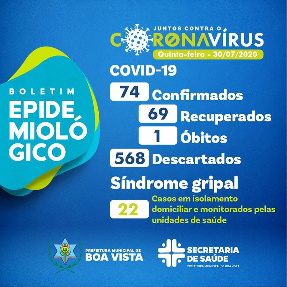 Covid-19: Quatro novos casos registrados em Boa Vista nas últimas 24h